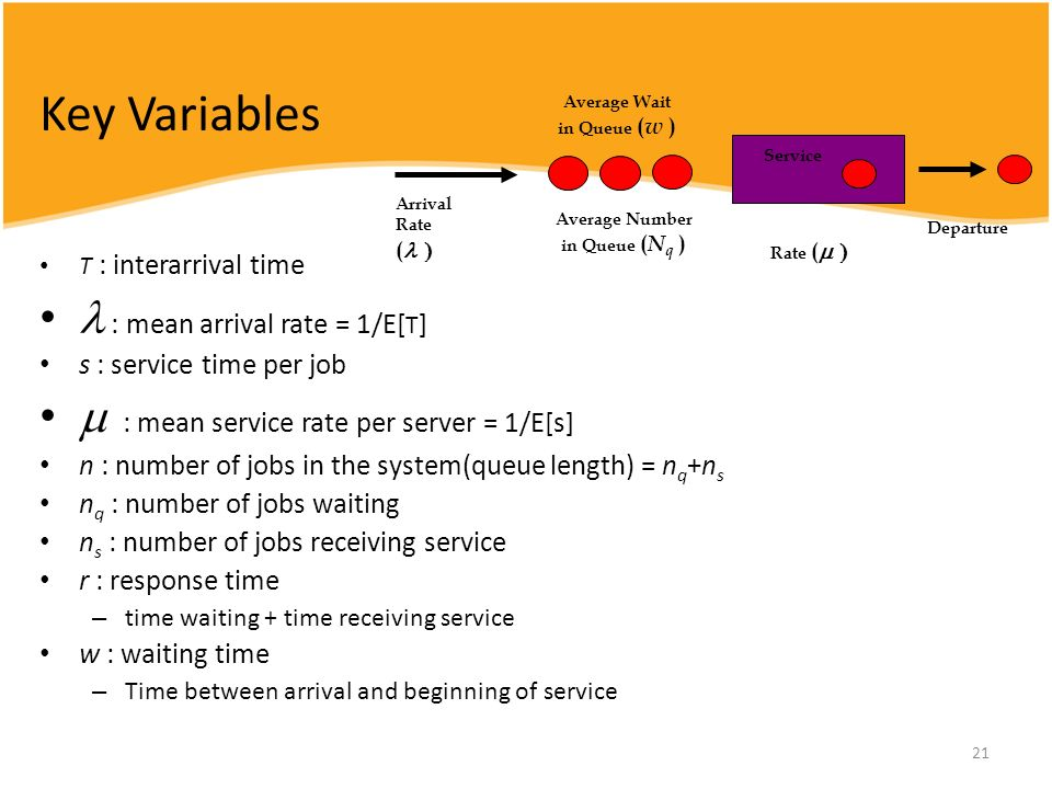 Key Variables  : mean arrival rate = 1/E[Τ]